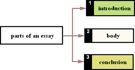How to write an ib history paper 2 essay